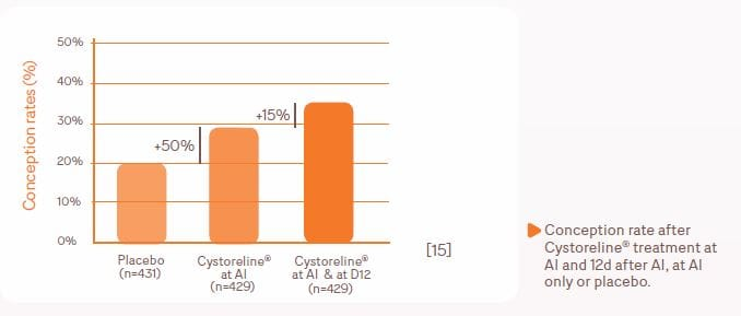 Cystoreline_conception rates